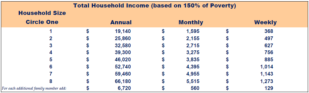 fresh express income eligibility table